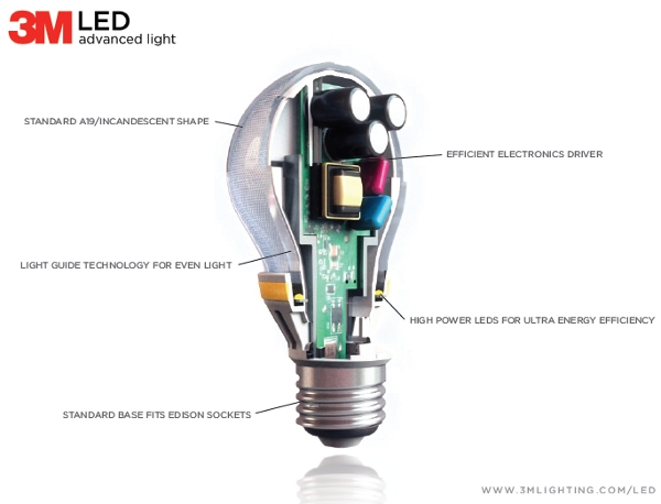ECN/KORNS: 3M 25-year light bulb requires unique die-cast components:Proprietary light guide technology permits the 3M LED Advanced Light to  imitate the light distribution of an incandescent bulb. A combination of  the light ...,Lighting