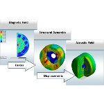 Image - Product Spotlight: <br>ANSYS 15.0 for structures, fluids, and electromagnetics simulation