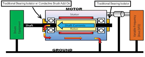 Designfax technology for oem design engineers for Drive end and non drive end of motor