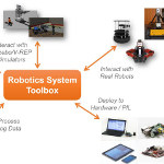 Image - Software: Robotics System Toolbox integrates MATLAB and Simulink