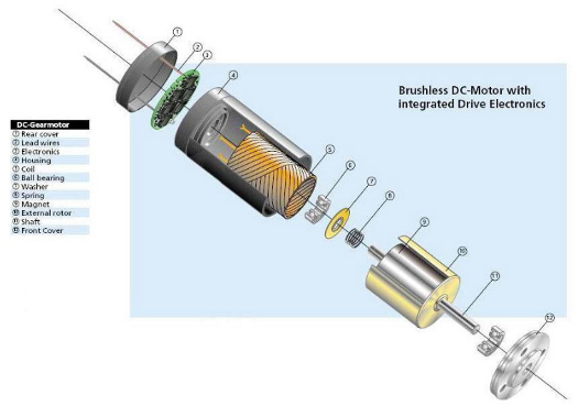 Designfax technology for oem design engineers for Brushless dc motor cost