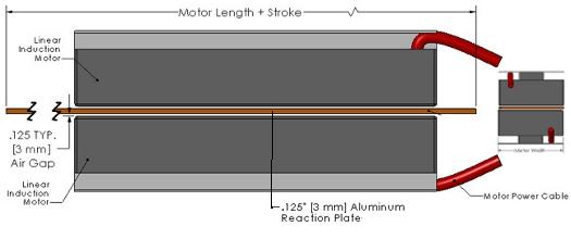 Designfax technology for oem design engineers for Linear induction motor design