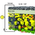 Image - New fuel cell runs on methane at practical temperatures