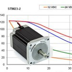 Image - Three causes of step motor heating and how to avoid them