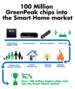 Image - Internet of Things: Over 100 million ZigBee chips delivered