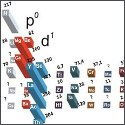 Image - Scientists discover link between superconductivity and the periodic table