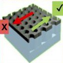 Image - Magnetic diode could increase battery life of electronic devices 100x
