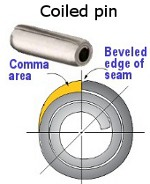 Image - Engineer's Toolbox:<br>Clever seam design makes coiled pin a perfect hinge