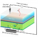 Image - Solar cell generates hydrogen fuel and electricity at the same time