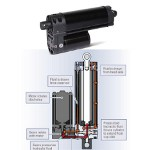 Image - Self-contained electro-hydraulic cylinders improve power density and shock load resistance