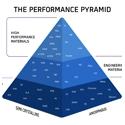 Image - Polymers: The Goodfellow Performance Pyramid